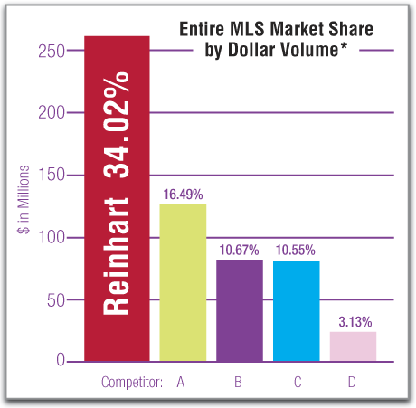May 2015 MLS Market Share Numbers