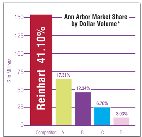 May 2015 Reinhart Market Share